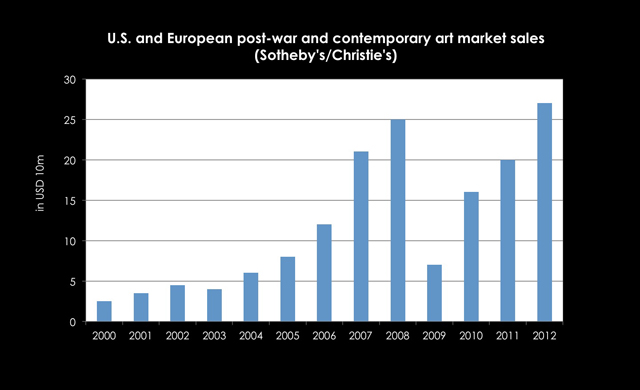 Kunstmarktentwicklung usa und europa